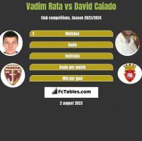 Vadim Rata vs David Caiado h2h player stats