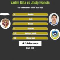 Vadim Rata vs Josip Ivancic h2h player stats