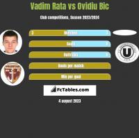 Vadim Rata vs Ovidiu Bic h2h player stats