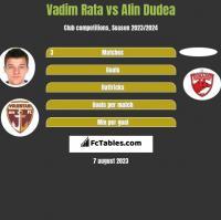 Vadim Rata vs Alin Dudea h2h player stats