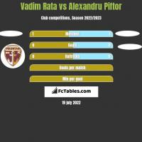 Vadim Rata vs Alexandru Piftor h2h player stats