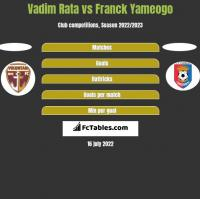 Vadim Rata vs Franck Yameogo h2h player stats