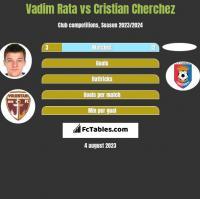 Vadim Rata vs Cristian Cherchez h2h player stats