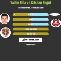 Vadim Rata vs Cristian Negut h2h player stats