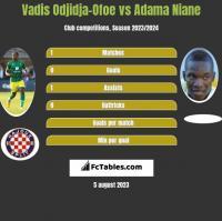Vadis Odjidja-Ofoe vs Adama Niane h2h player stats