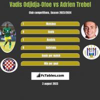 Vadis Odjidja-Ofoe vs Adrien Trebel h2h player stats