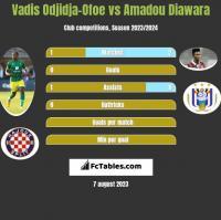 Vadis Odjidja-Ofoe vs Amadou Diawara h2h player stats