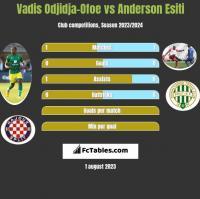 Vadis Odjidja-Ofoe vs Anderson Esiti h2h player stats