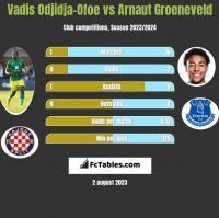 Vadis Odjidja-Ofoe vs Arnaut Groeneveld h2h player stats