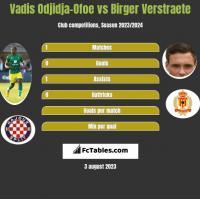 Vadis Odjidja-Ofoe vs Birger Verstraete h2h player stats