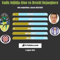 Vadis Odjidja-Ofoe vs Brecht Dejaeghere h2h player stats