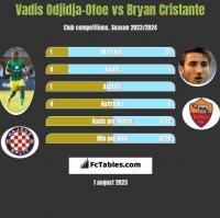 Vadis Odjidja-Ofoe vs Bryan Cristante h2h player stats