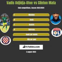 Vadis Odjidja-Ofoe vs Clinton Mata h2h player stats