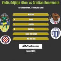 Vadis Odjidja-Ofoe vs Cristian Benavente h2h player stats