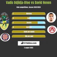 Vadis Odjidja-Ofoe vs David Henen h2h player stats