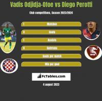 Vadis Odjidja-Ofoe vs Diego Perotti h2h player stats
