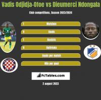 Vadis Odjidja-Ofoe vs Dieumerci Ndongala h2h player stats