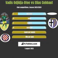 Vadis Odjidja-Ofoe vs Elias Cobbaut h2h player stats