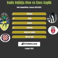 Vadis Odjidja-Ofoe vs Enes Saglik h2h player stats