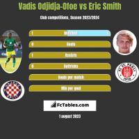 Vadis Odjidja-Ofoe vs Eric Smith h2h player stats