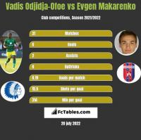 Vadis Odjidja-Ofoe vs Evgen Makarenko h2h player stats