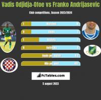 Vadis Odjidja-Ofoe vs Franko Andrijasevic h2h player stats