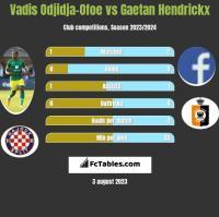 Vadis Odjidja-Ofoe vs Gaetan Hendrickx h2h player stats