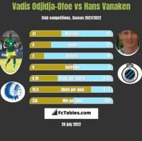Vadis Odjidja-Ofoe vs Hans Vanaken h2h player stats