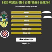 Vadis Odjidja-Ofoe vs Ibrahima Sankhon h2h player stats