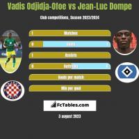 Vadis Odjidja-Ofoe vs Jean-Luc Dompe h2h player stats