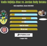 Vadis Odjidja-Ofoe vs Jordan Rolly Botaka h2h player stats