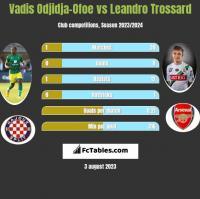 Vadis Odjidja-Ofoe vs Leandro Trossard h2h player stats