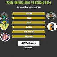 Vadis Odjidja-Ofoe vs Renato Neto h2h player stats