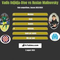 Vadis Odjidja-Ofoe vs Rusłan Malinowski h2h player stats