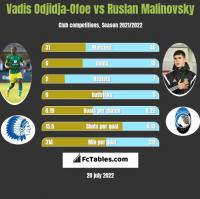 Vadis Odjidja-Ofoe vs Ruslan Malinovsky h2h player stats
