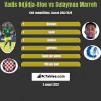 Vadis Odjidja-Ofoe vs Sulayman Marreh h2h player stats
