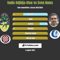 Vadis Odjidja-Ofoe vs Sven Kums h2h player stats