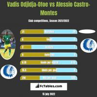 Vadis Odjidja-Ofoe vs Alessio Castro-Montes h2h player stats