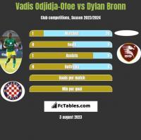 Vadis Odjidja-Ofoe vs Dylan Bronn h2h player stats