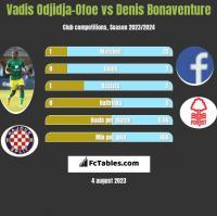 Vadis Odjidja-Ofoe vs Denis Bonaventure h2h player stats