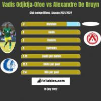 Vadis Odjidja-Ofoe vs Alexandre De Bruyn h2h player stats