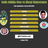 Vadis Odjidja-Ofoe vs Giorgi Chakvetadze h2h player stats