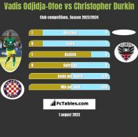 Vadis Odjidja-Ofoe vs Christopher Durkin h2h player stats