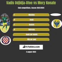 Vadis Odjidja-Ofoe vs Mory Konate h2h player stats