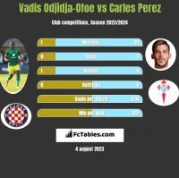 Vadis Odjidja-Ofoe vs Carles Perez h2h player stats