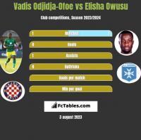 Vadis Odjidja-Ofoe vs Elisha Owusu h2h player stats