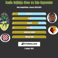 Vadis Odjidja-Ofoe vs Edo Kayembe h2h player stats