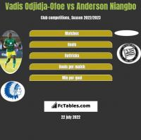 Vadis Odjidja-Ofoe vs Anderson Niangbo h2h player stats