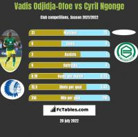 Vadis Odjidja-Ofoe vs Cyril Ngonge h2h player stats