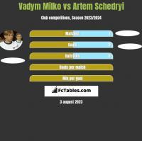 Vadym Milko vs Artem Schedryi h2h player stats